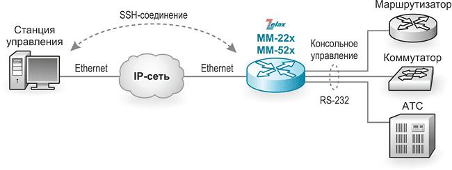 Решение Zelax: Управление оборудованием через консольный порт RS-232 удалённо по SSH-соединению