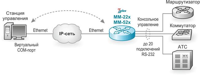 Решение Zelax: Управление оборудованием через консольный порт RS-232 в режиме виртуального COM-порта, удалённо, поверх Telnet-соединения