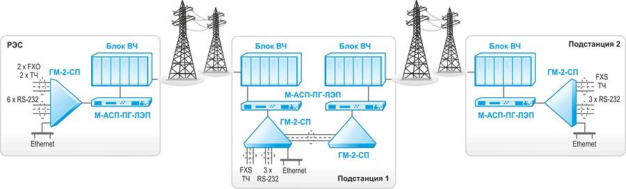 Применение К-ЛЭП в схема «