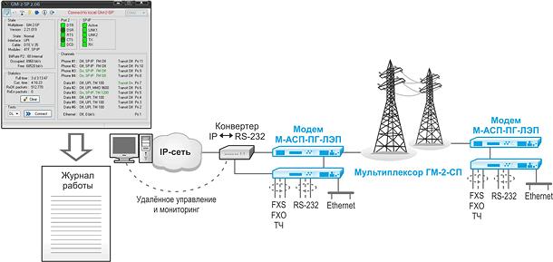 мониторинг комплекса К-ЛЭП