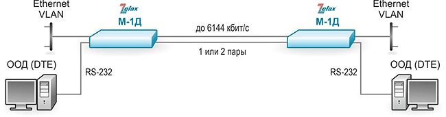 Решение Zelax: соединение сегментов сетей Ethernet по одной или двум симметричным медным витым парам. Асинхронный порт RS-232 может работать в режиме передачи данных со скоростью до 230,4 кбит/с
