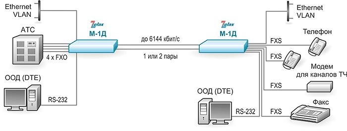 Решение Zelax: М-1Д позволяет организовать в канале SHDSL два или четыре телефонных канала. Порты FXS и FXO могут также работать в режиме выделенного канала ТЧ с двух- или четырёхпроводным окончанием