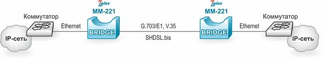 Решение Zelax: Объединение сетей в режиме моста по каналу G.703/E1, V.35 или SHDSL
