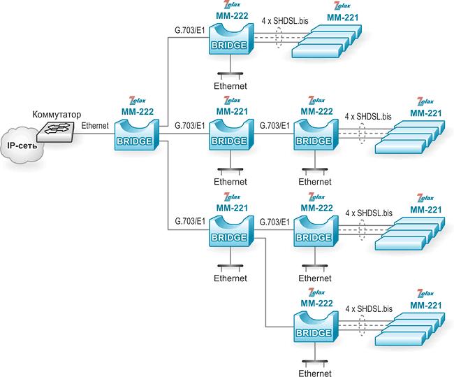 Решение Zelax: Построение распределённой сети Ethernet на основе каналов G.703/E1 и SHDSL