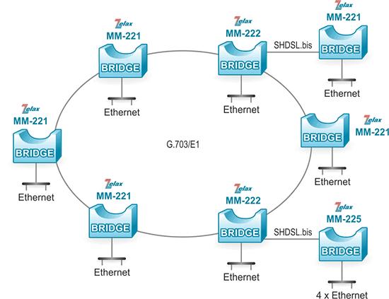 Решение Zelax: Объединение сетей в топологии «кольцо»