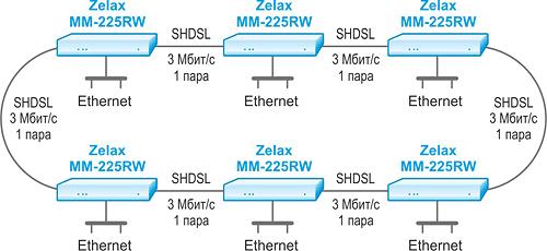 Решение Zelax: Объединение сети в топологии «кольцо» с резервированием