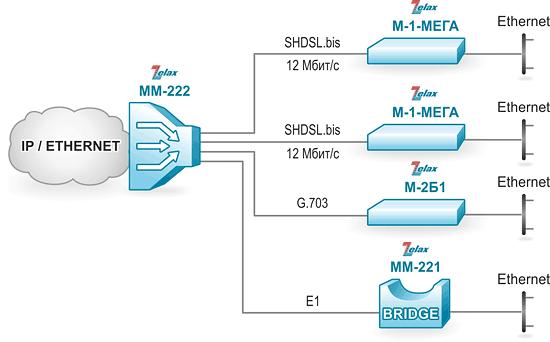 Решение Zelax: Объединение локальных сетей Ethernet по каналам G.703 и SHDSL