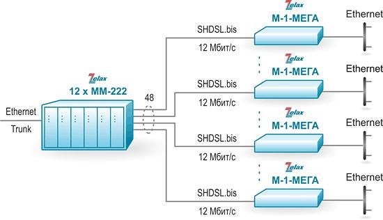Решение Zelax: Агрегация до 48 различных подключений