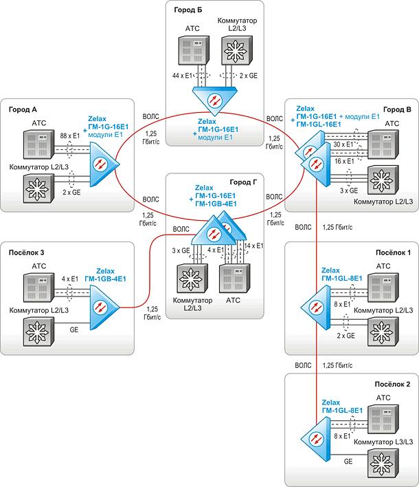 волоконно-оптической сети