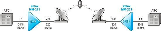 Решение Zelax: Сжатие речевых каналов потока Е1 и передача его через аппаратуру с интерфейсом V.35