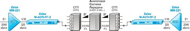 Решение Zelax: Передача полного потока Е1 по тракту первичной группы АСП со сжатием речевых каналов