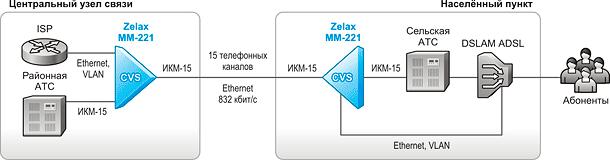 Решение Zelax: Передача данных Ethernet со скоростью 832 кбит/с через канал ИКМ-15 с сохранением услуг телефонии