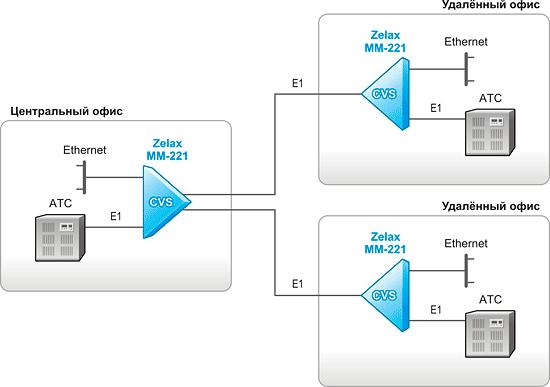 Решение Zelax: Передача данных и сжатого голоса (речи) по каналам Е1