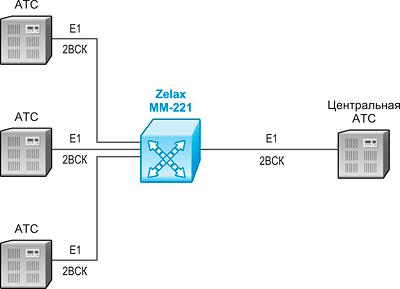 Решение Zelax: Соединение нескольких АТС с переадресацией сигнализации CAS