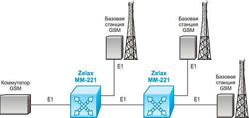 Решение Zelax: Подключение базовых станций по частичным потокам E1