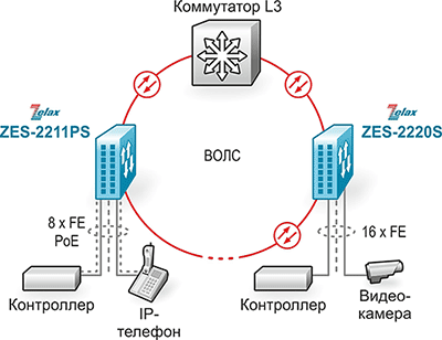 Решение Zelax: Построение технологической сети Ethernet