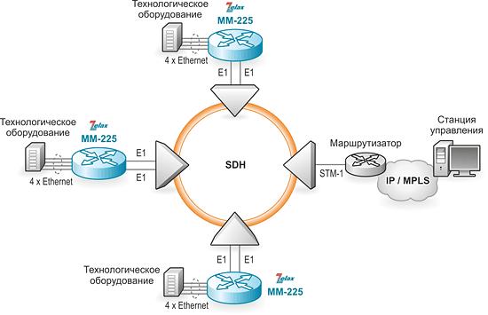 Маршрутизатор IP. Решение Zelax: агрегация различных классов трафика, голоса и данных, с их последующей приоритизацией