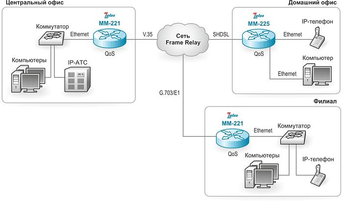 Маршрутизатор IP. Решение Zelax: построение технологической сети для сбора данных с телеметрического оборудования