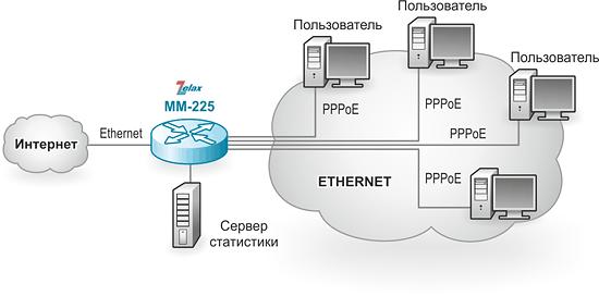 Маршрутизатор IP. Решение Zelax: объединение филиалов корпоративной сети через операторскую сеть Frame Relay