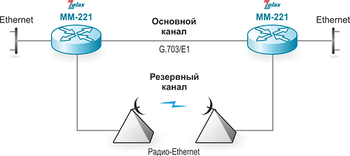 Маршрутизатор IP. Решение Zelax: Подключение удалённого офиса по каналу Ethernet