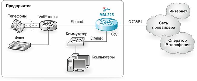 Маршрутизатор IP. Решение Zelax: объединение локальных сетей по каналу G.703/E1 с резервированием через радио-Ethernet