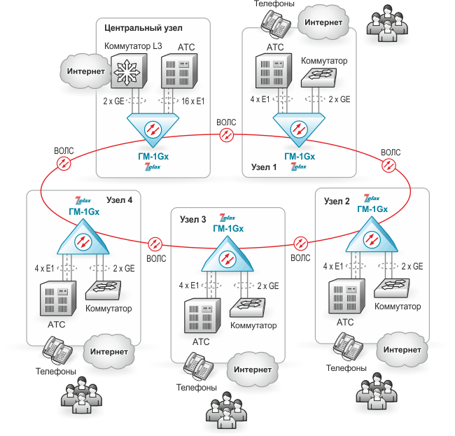 Схема 3 / ГМ-1Gx — Оптические