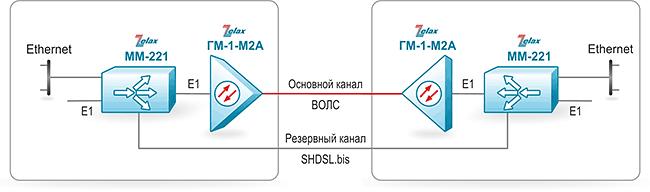 Решение Zelax: Передача данных Е1 и Ethernet по ВОЛС с резервирование через SHDSL