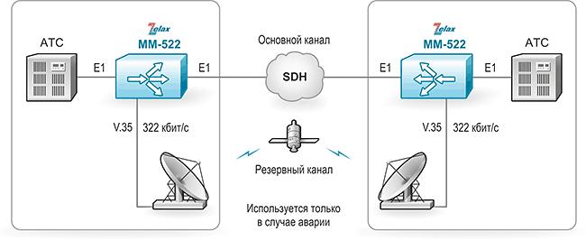 Решение Zelax: Передача голосовых данных между АТС через SDH с организацией резервного канала через спутниковый канал связи. При использовании резервного канала голосовые данные сжимаются