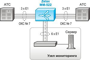 Решение Zelax: Мониторинг сигнализации и/или телефонных вызовов