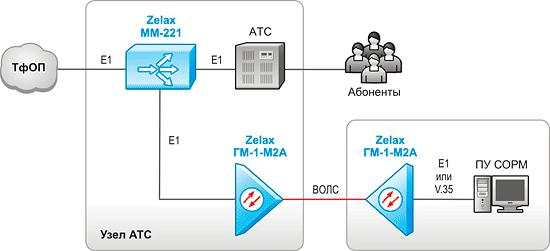 Решение Zelax: Использование оборудования мониторинга для подключения аппаратуры СОРМ