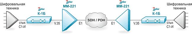 Решение Zelax: Соединение шифровальной аппаратуры со стыком С1-И через стандартную аппаратуру передачи данных