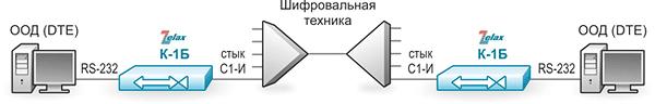 Решение Zelax: Организация связи асинхронных устройств через аппаратуру со стыком С1-И
