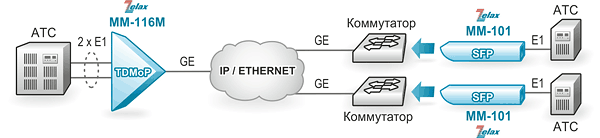 Решение Zelax: Шлюз ММ-116М агрегирует два потока Е1, передаваемых шлюзами ММ-101 через IP/Ethernet-сеть