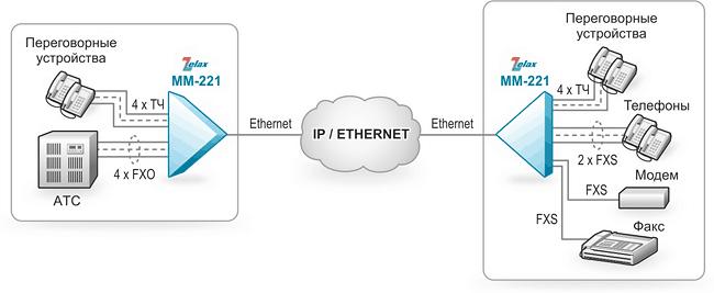 Решение Zelax: Организация 8 голосовых каналов через сеть IP/Ethernet