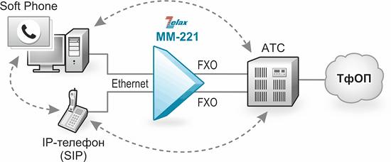 Решение Zelax: Подключение IP-телефонов к аналоговой АТС