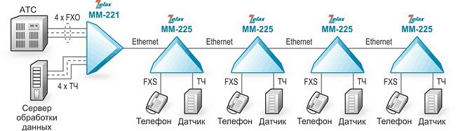 Решение Zelax: Организация голосовых и 2/4-проводных каналов ТЧ