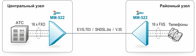 Решение Zelax: Передача голосовых каналов по медным витым парам, через поток E1/G.703 и V.35