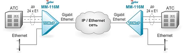 Решение Zelax: Передача потоков Е1 через IP/Ethernet-сеть