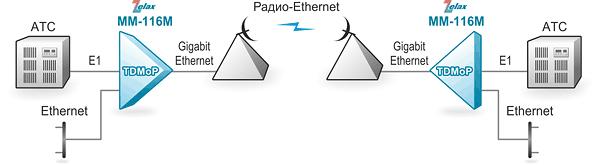 Решение Zelax: Передача потока E1 и пользовательских данных по радио-Ethernet