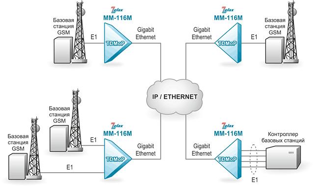 Решение Zelax: Подключение базовых станций по опорной сети с коммутацией пакетов