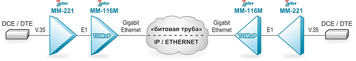 Решение Zelax: Организация «битовой трубы» через сеть IP/Ethernet