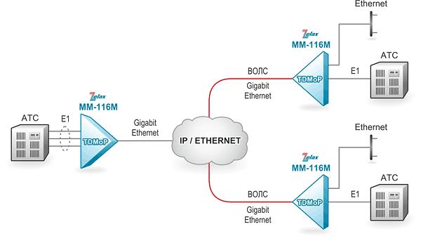 Решение Zelax: Подключение удалённых офисов к IP/Ethernet-сети по волоконно-оптическим линиям связи и объединение трафика в центральном узле