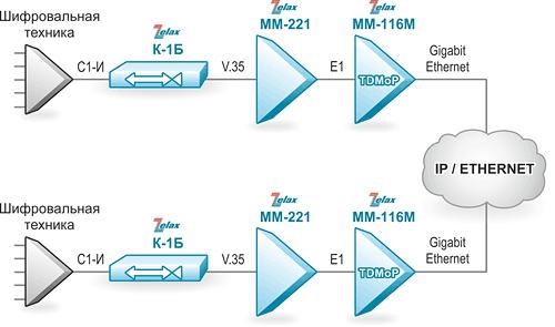 Решение Zelax: Передача данных интерфейса С-1И через IP/Ethernet