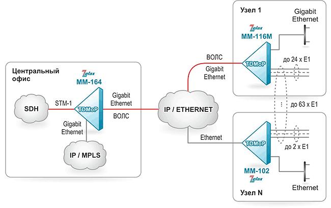 Решение Zelax: Агрегация потоков Е1, передаваемых через IP/Ethernet-сеть TDMoP-шлюзом ММ-116М в поток STM-1