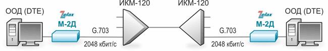 Применение Zelax М-2Д