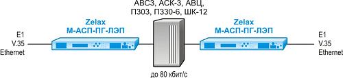Решение Zelax: Передача цифровых данных интерфесов E1, V.35 или Ethernet через существующие системы ВЧ связи