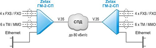 Решение Zelax: Организация до 4-х телефонных каналов и передача данных ТМ / ММО (RS-232) и Ethernet через низкоскоростной канал связи с интерфейсом V.35