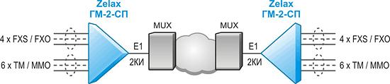 Решение Zelax: Организация до 4-х телефонных каналов и передача данных ТМ / ММО (RS-232) и Ethernet через 2 канальных интервала потока E1