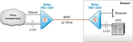 Решение Zelax: Высокоскоростное подключение клиентов к сети оператора по волоконно-оптической линии связи