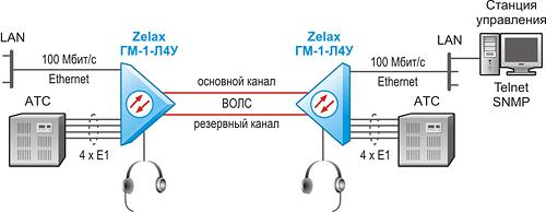Решение Zelax: Объединение АТС и сегментов Ethernet по оптоволоконной линии